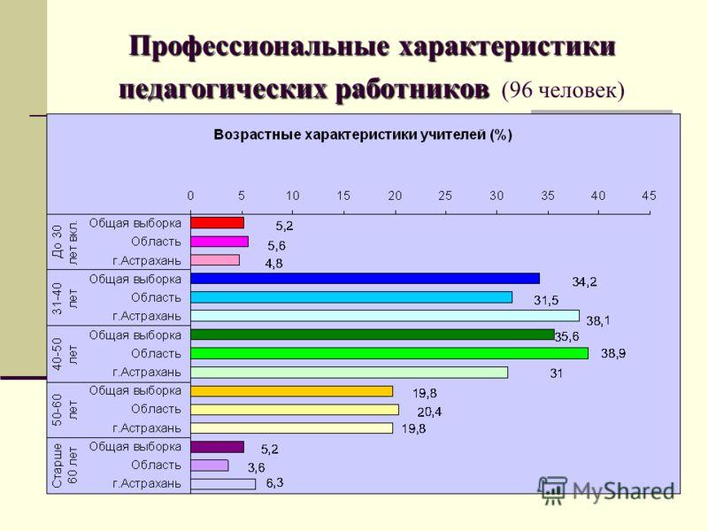 Профессиональные характеристики педагогических работников Профессиональные характеристики педагогических работников (96 человек)