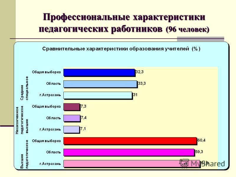 Профессиональные характеристики педагогических работников (96 человек)