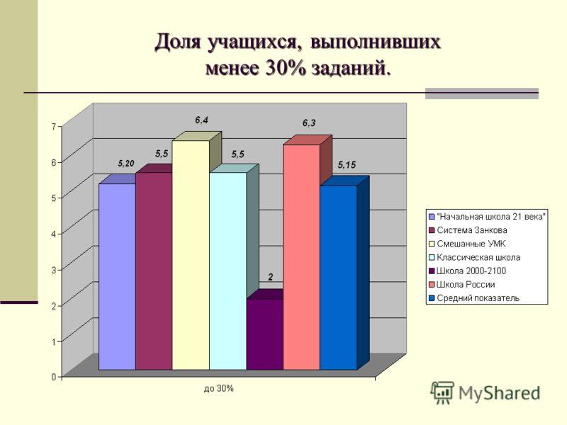 Доля учащихся, выполнивших менее 30% заданий.