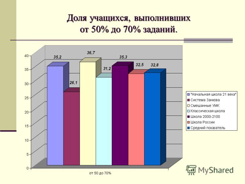Доля учащихся, выполнивших от 50% до 70% заданий.