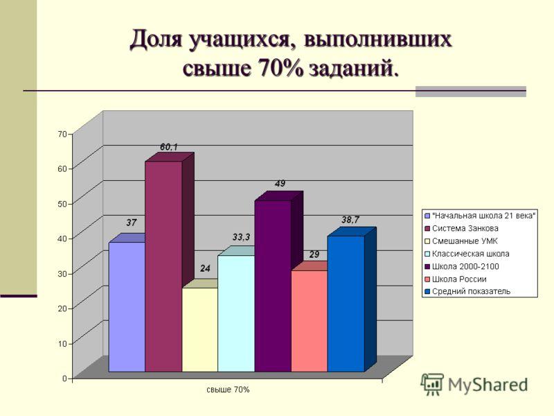 Доля учащихся, выполнивших свыше 70% заданий.