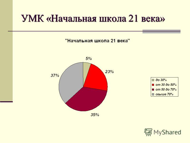 УМК «Начальная школа 21 века»