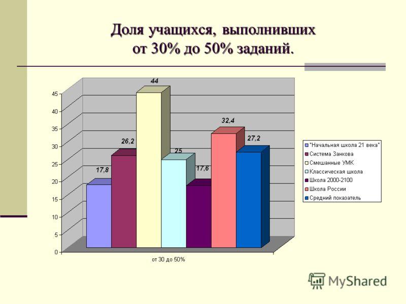 Доля учащихся, выполнивших от 30% до 50% заданий.