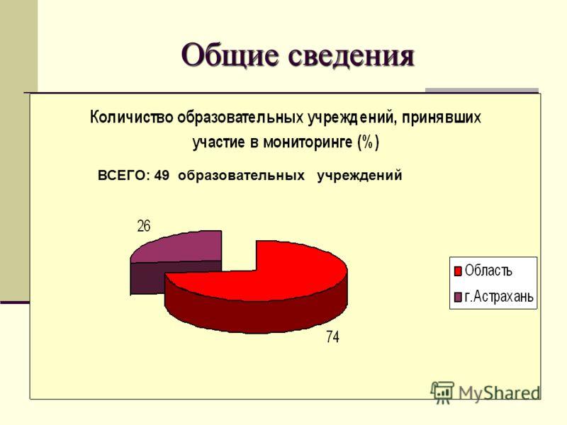 Общие сведения ВСЕГО: 49 образовательных учреждений