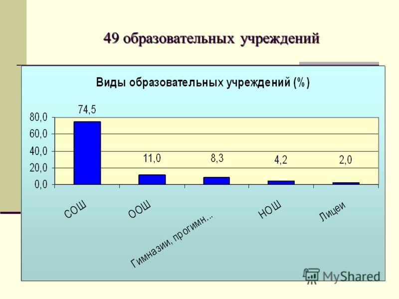 49 образовательных учреждений 49 образовательных учреждений