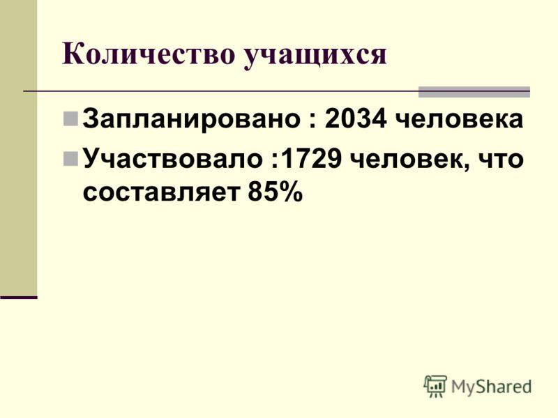 Количество учащихся Запланировано : 2034 человека Участвовало :1729 человек, что составляет 85%