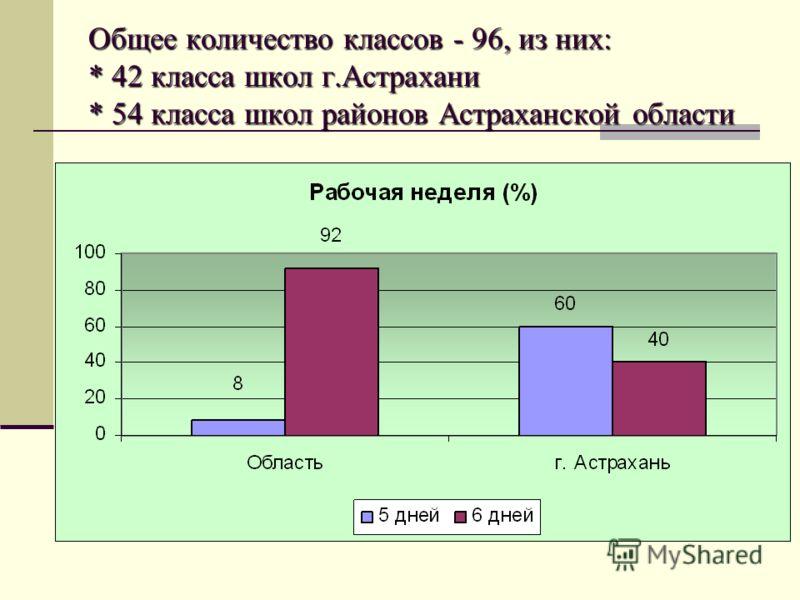 Общее количество классов - 96, из них: * 42 класса школ г.Астрахани * 54 класса школ районов Астраханской области