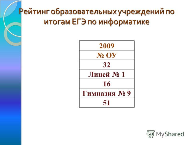 Рейтинг образовательных учреждений по итогам ЕГЭ по информатике 2009 ОУ 32 Лицей 1 16 Гимназия 9 51