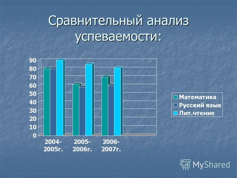 Сравнительный анализ успеваемости: