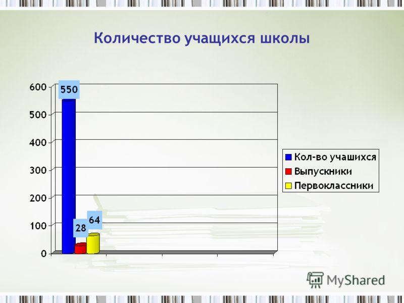 Количество учащихся школы