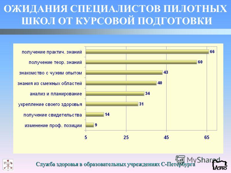 Служба здоровья в образовательных учреждениях С-Петербурга ОЖИДАНИЯ СПЕЦИАЛИСТОВ ПИЛОТНЫХ ШКОЛ ОТ КУРСОВОЙ ПОДГОТОВКИ