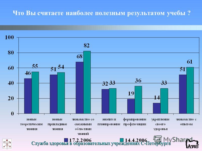 Служба здоровья в образовательных учреждениях С-Петербурга Что Вы считаете наиболее полезным результатом учебы ?