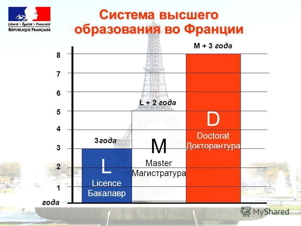 L Licence Бакалавр M Master Магистратура D Doctorat Докторантура Система высшего образования во Франции 1 2 3 4 5 6 7 8 года 3 L + 2 года M + 3 года