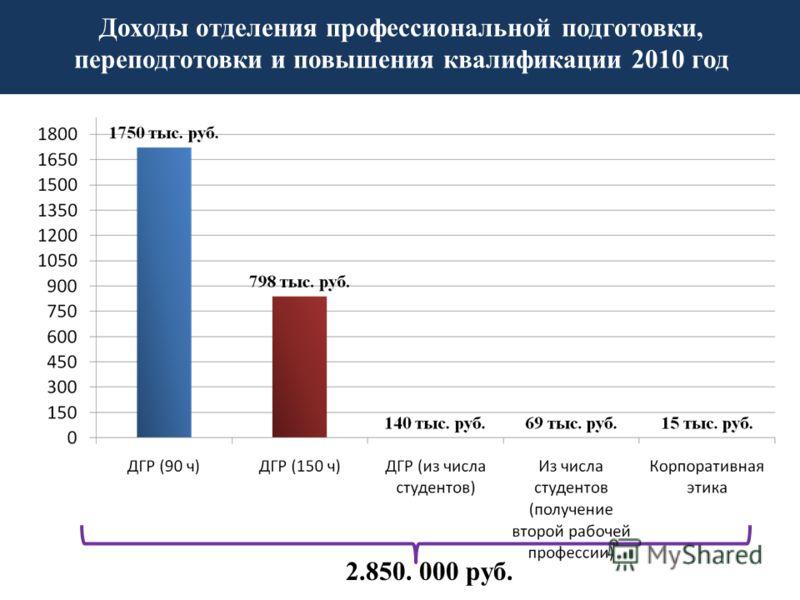 2.850. 000 руб. Доходы отделения профессиональной подготовки, переподготовки и повышения квалификации 2010 год