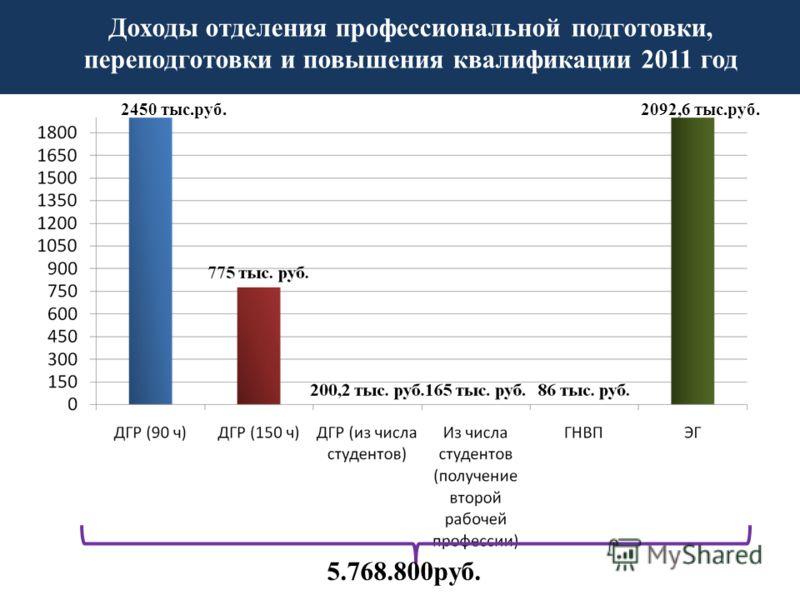 5.768.800руб. 2450 тыс.руб.2092,6 тыс.руб. Доходы отделения профессиональной подготовки, переподготовки и повышения квалификации 2011 год