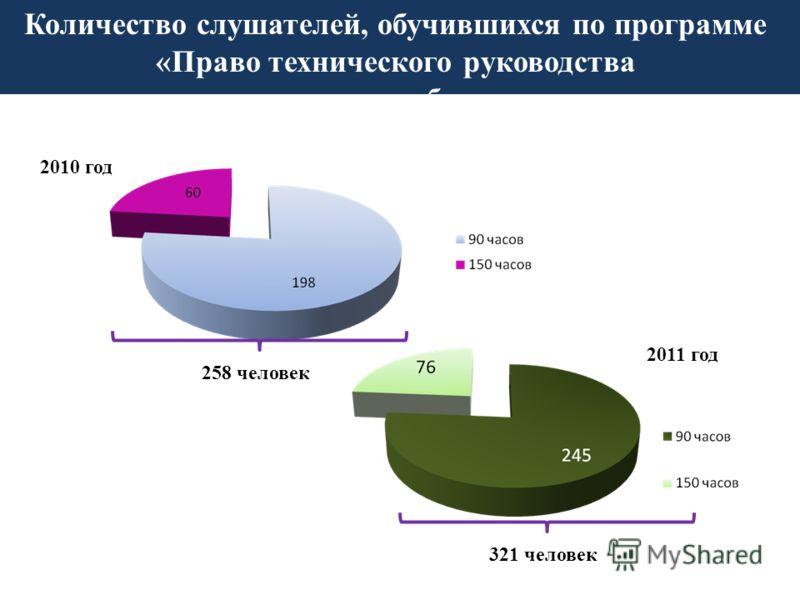 Количество слушателей, обучившихся по программе «Право технического руководства горными работами» 258 человек 2010 год 2011 год 321 человек