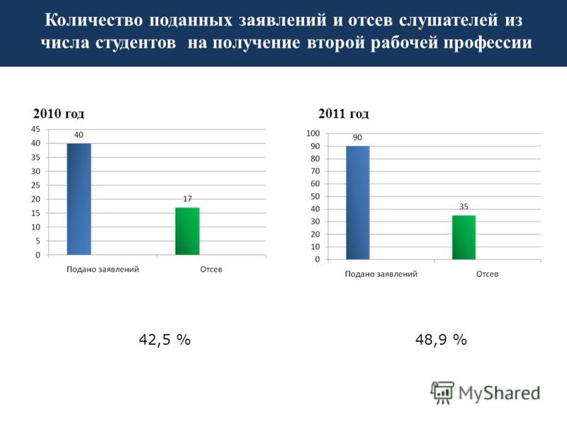 2010 год 42,5 % 2011 год 48,9 % Количество поданных заявлений и отсев слушателей из числа студентов на получение второй рабочей профессии