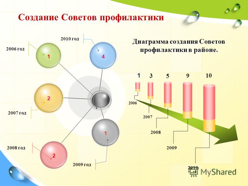 Создание Советов профилактики 1 2 2 1 4 2010 год 2009 год 2006 год 2007 год 2008 год 1 3 5 9 10 2006 2007 2008 2009 2010 Диаграмма создания Советов профилактики в районе.