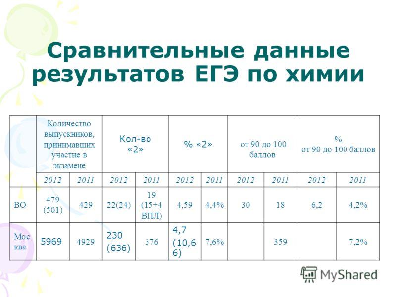 Сравнительные данные результатов ЕГЭ по химии Количество выпускников, принимавших участие в экзамене Кол-во «2» % «2» от 90 до 100 баллов % от 90 до 100 баллов 2012201120122011201220112012201120122011 ВО 479 (501) 42922(24) 19 (15+4 ВПЛ) 4,594,4%3018