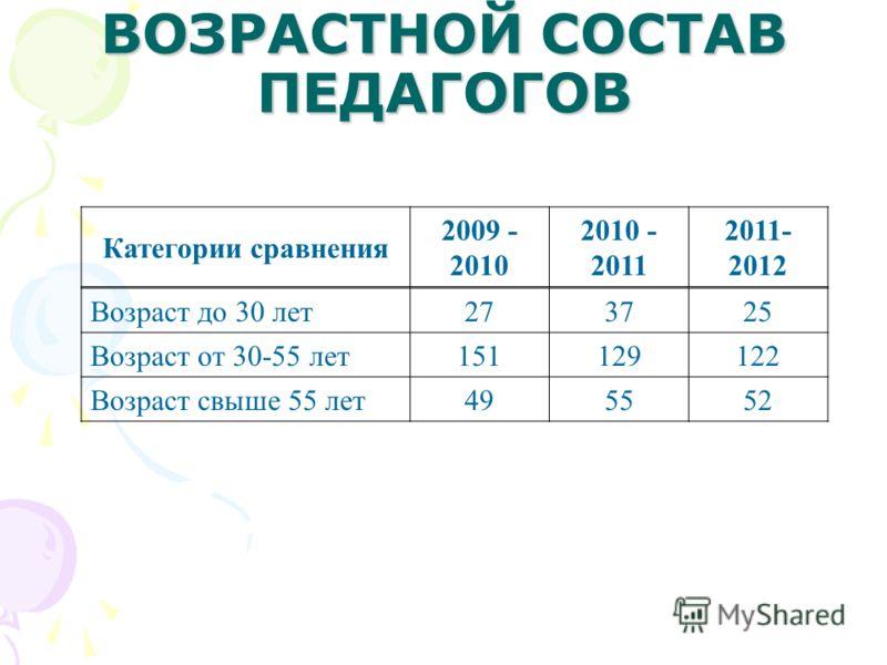 ВОЗРАСТНОЙ СОСТАВ ПЕДАГОГОВ Возраст до 30 лет 273725 Возраст от 30-55 лет 151129122 Возраст свыше 55 лет 495552 Категории сравнения 2009 - 2010 2010 - 2011 2011- 2012