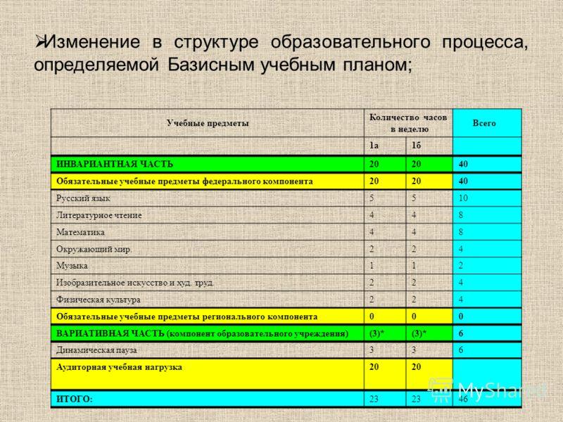 Изменение в структуре образовательного процесса, определяемой Базисным учебным планом; Учебные предметы Количество часов в неделю Всего 1а1а1б1б ИНВАРИАНТНАЯ ЧАСТЬ20 40 Обязательные учебные предметы федерального компонента20 40 Русский язык5510 Литер