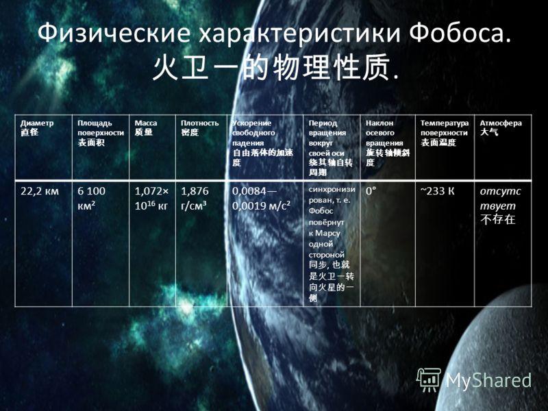 Физические характеристики Фобоса.. Диаметр Площадь поверхности Масса Плотность Ускорение свободного падения Период вращения вокруг своей оси Наклон осевого вращения Температура поверхности Атмосфера 22,2 км6 100 км² 1,072× 10 16 кг 1,876 г/см³ 0,0084