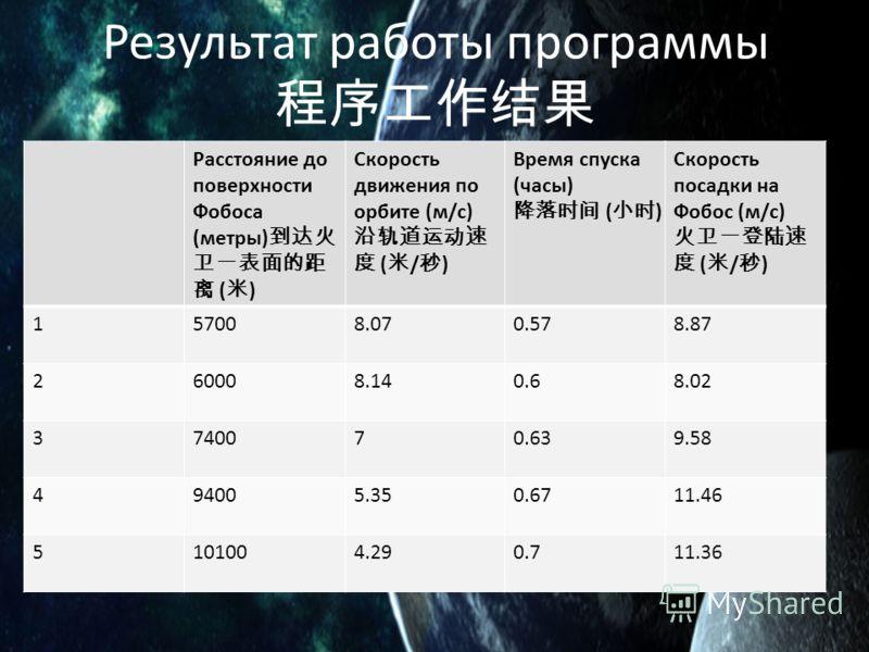 Результат работы программы Расстояние до поверхности Фобоса (метры) ( ) Скорость движения по орбите (м/с) ( / ) Время спуска (часы) ( ) Скорость посадки на Фобос (м/с) ( / ) 157008.070.578.87 260008.140.68.02 3740070.639.58 494005.350.6711.46 5101004