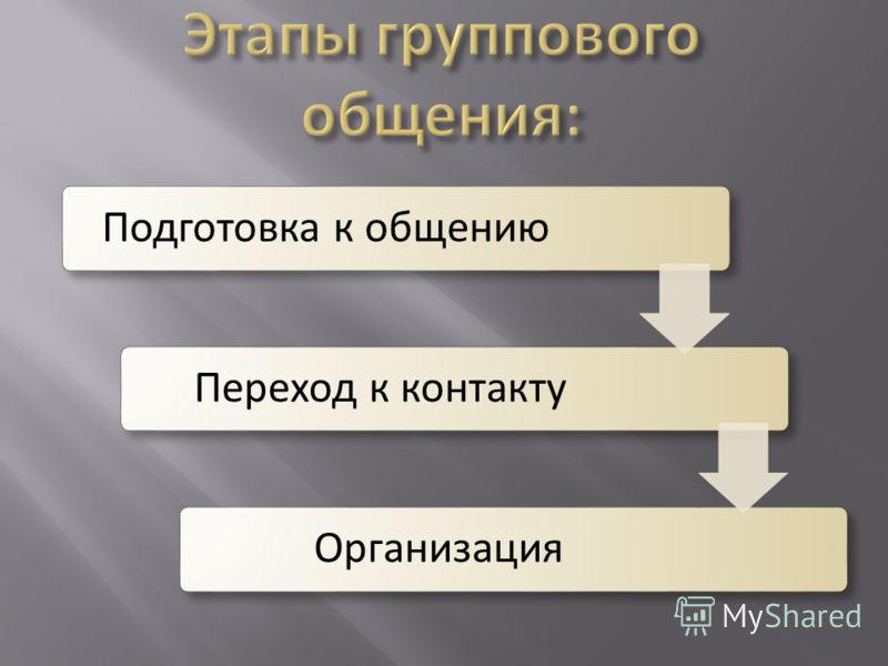 Подготовка к общению Переход к контакту Организация