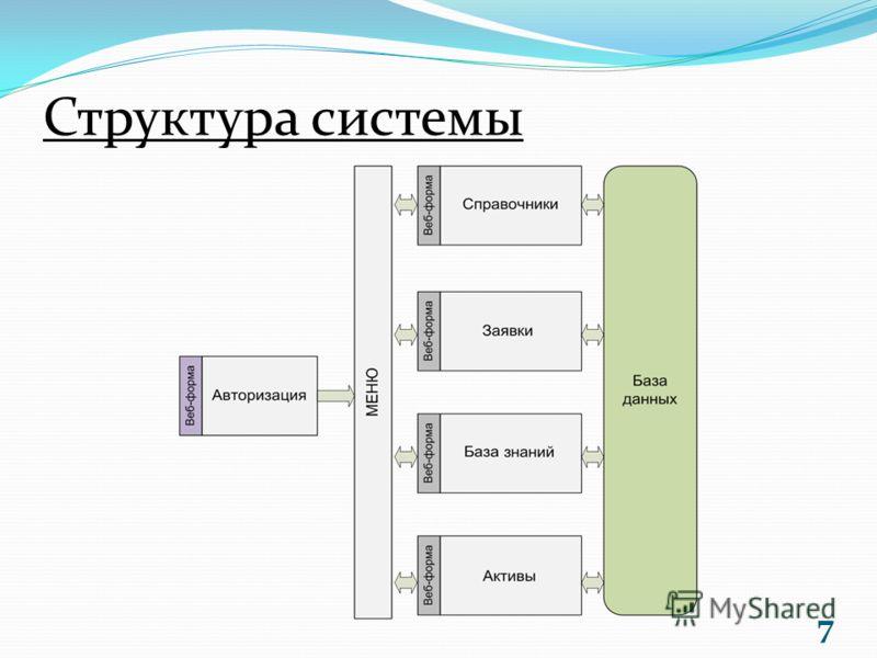 Структура системы 7