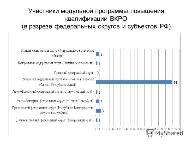 Участники модульной программы повышения квалификации ВКРО (в разрезе федеральных округов и субъектов РФ)