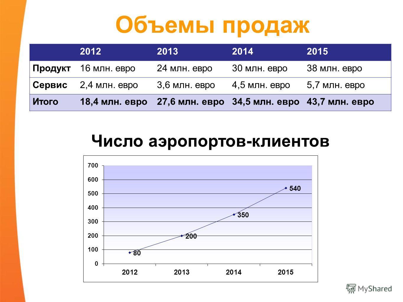 Объемы продаж 2012201320142015 Продукт16 млн. евро24 млн. евро30 млн. евро38 млн. евро Сервис2,4 млн. евро3,6 млн. евро4,5 млн. евро5,7 млн. евро Итого18,4 млн. евро27,6 млн. евро34,5 млн. евро43,7 млн. евро Число аэропортов-клиентов