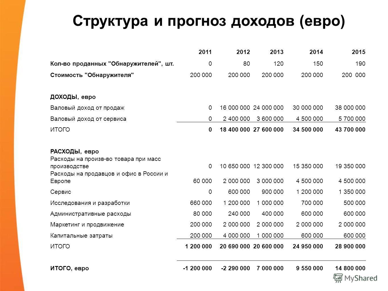 Структура и прогноз доходов (евро) 20112012201320142015 Кол-во проданных