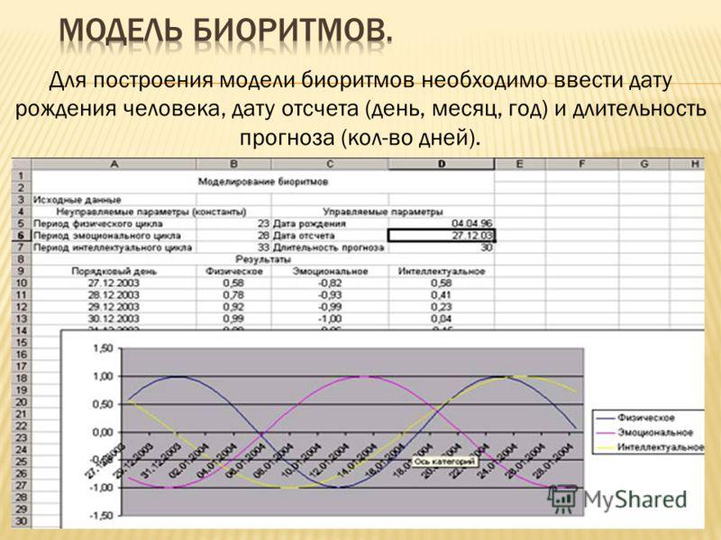 Для построения модели биоритмов необходимо ввести дату рождения человека, дату отсчета (день, месяц, год) и длительность прогноза (кол-во дней).
