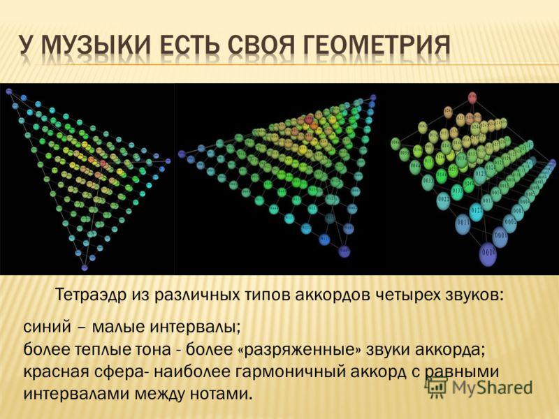 Тетраэдр из различных типов аккордов четырех звуков: синий – малые интервалы; более теплые тона - более «разряженные» звуки аккорда; красная сфера- наиболее гармоничный аккорд с равными интервалами между нотами.