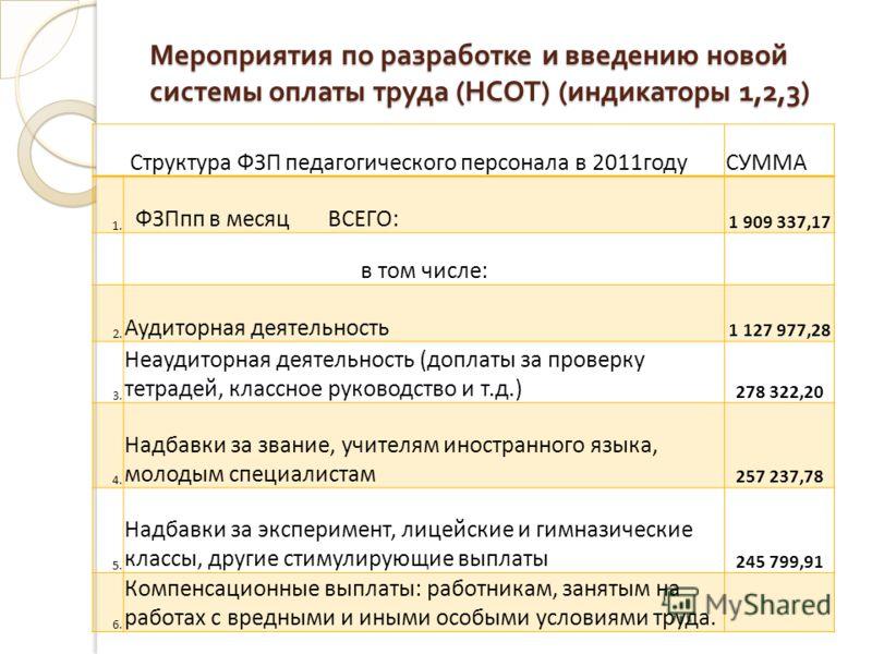 Мероприятия по разработке и введению новой системы оплаты труда ( НСОТ ) ( индикаторы 1,2,3) Структура ФЗП педагогического персонала в 2011годуСУММА 1. ФЗПпп в месяц ВСЕГО: 1 909 337,17 в том числе: 2. Аудиторная деятельность 1 127 977,28 3. Неаудито