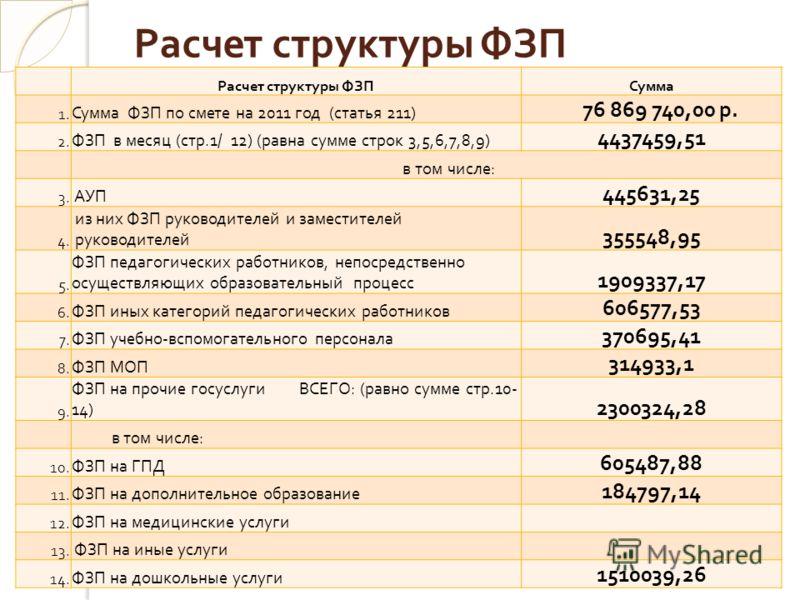 Расчет структуры ФЗП Сумма 1. Сумма ФЗП по смете на 2011 год ( статья 211) 76 869 740,00 р. 2. ФЗП в месяц ( стр.1/ 12) ( равна сумме строк 3,5,6,7,8,9) 4437459,51 в том числе : 3. АУП 445631,25 4. из них ФЗП руководителей и заместителей руководителе