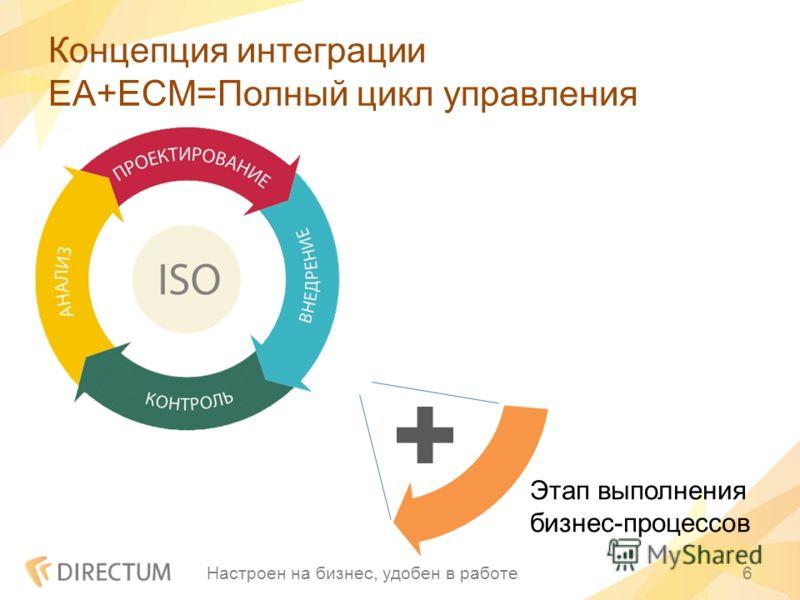 Концепция интеграции EA+ECM=Полный цикл управления Настроен на бизнес, удобен в работе6 Этап выполнения бизнес-процессов