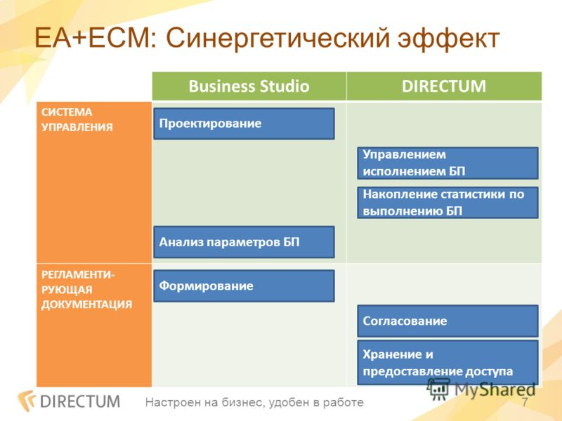 EA+ECM: Синергетический эффект Настроен на бизнес, удобен в работе7 Business StudioDIRECTUM СИСТЕМА УПРАВЛЕНИЯ РЕГЛАМЕНТИ- РУЮЩАЯ ДОКУМЕНТАЦИЯ Согласование Хранение и предоставление доступа Накопление статистики по выполнению БП Управлением исполнени