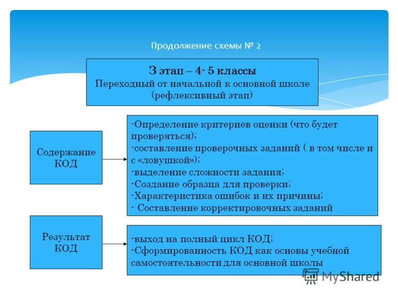 Продолжение схемы 2 З этап – 4- 5 классы Переходный от начальной к основной школе (рефлексивный этап) Содержание КОД Результат КОД -Определение критериев оценки (что будет проверяться); -составление проверочных заданий ( в том числе и с «ловушкой»);