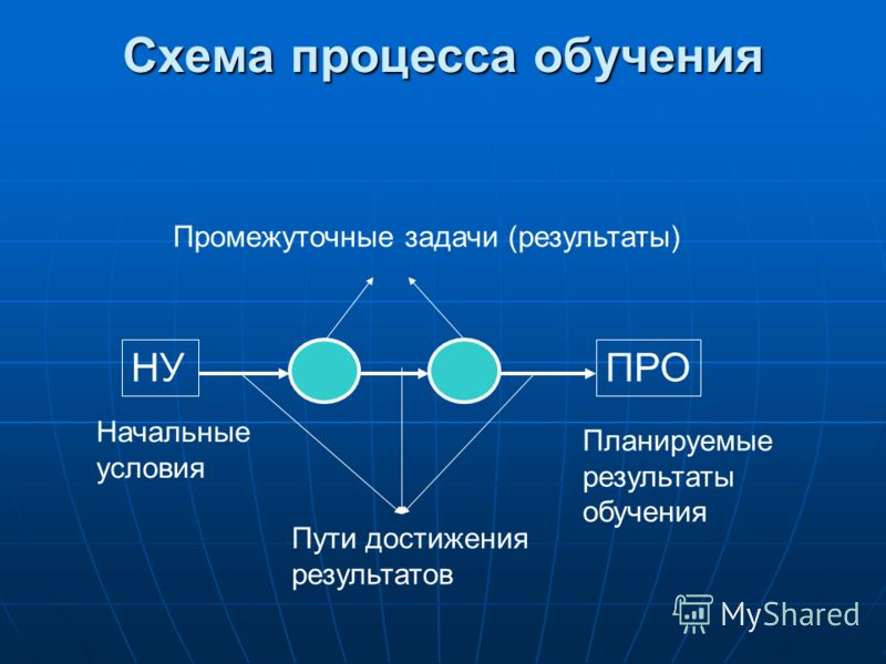 Схема процесса обучения НУ Начальные условия ПРО Планируемые результаты обучения Пути достижения результатов Промежуточные задачи (результаты)