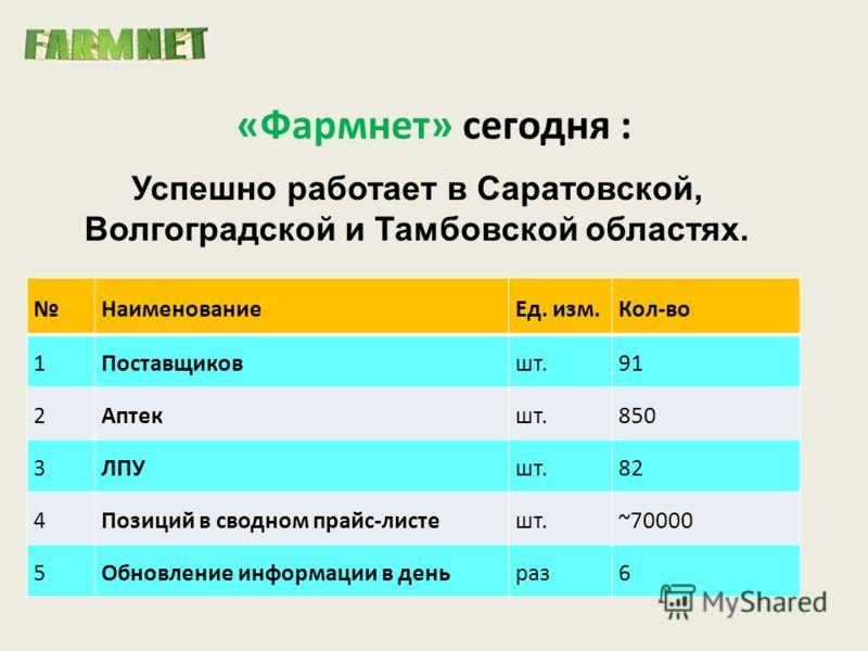 «Фармнет» сегодня : НаименованиеЕд. изм.Кол-во 1Поставщиковшт.91 2Аптекшт.850 3ЛПУшт.82 4Позиций в сводном прайс-листешт.~70000 5Обновление информации в деньраз6 Успешно работает в Саратовской, Волгоградской и Тамбовской областях.