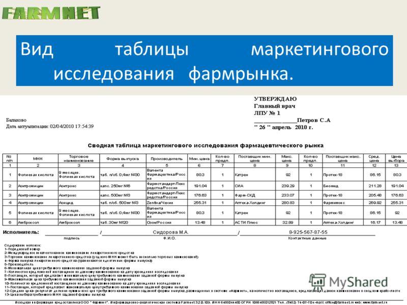 Вид таблицы маркетингового исследования фармрынка.