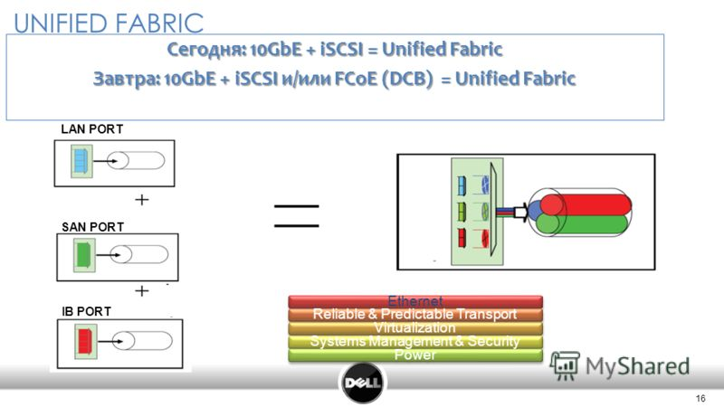 16 Confidential 16 UNIFIED FABRIC LAN PORT SAN PORT IB PORT Сегодня: 10GbE + iSCSI = Unified Fabric Завтра: 10GbE + iSCSI и/или FCoE (DCB) = Unified Fabric EthernetReliable & Predictable TransportVirtualizationSystems Management & SecurityPower