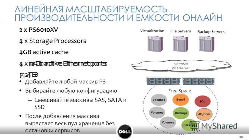 30 ЛИНЕЙНАЯ МАСШТАБИРУЕМОСТЬ ПРОИЗВОДИТЕЛЬНОСТИ И ЕМКОСТИ ОНЛАЙН Добавляйте любой массив PS Выбирайте любую конфигурацию – Смешивайте массивы SAS, SATA и SSD После добавления массива вырастает весь пул хранения без остановки сервисов E-mail Volumes S