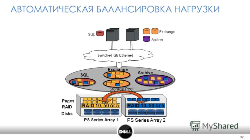 32 PS Series Array 2 RAID 10, 50 or 5 АВТОМАТИЧЕСКАЯ БАЛАНСИРОВКА НАГРУЗКИ Storage Pool Disks RAID PS Series Array 1 Pages RAID 10, 50 or 5 Archive SQL Exchange Switched Gb Ethernet Archive Exchange SQL