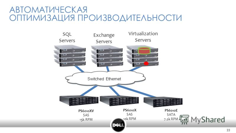 33 АВТОМАТИЧЕСКАЯ ОПТИМИЗАЦИЯ ПРОИЗВОДИТЕЛЬНОСТИ SQL Servers Exchange Servers Virtualization Servers Switched Ethernet PS6010XV SAS 15k RPM PS6010X SAS 10k RPM PS6010E SATA 7.2k RPM