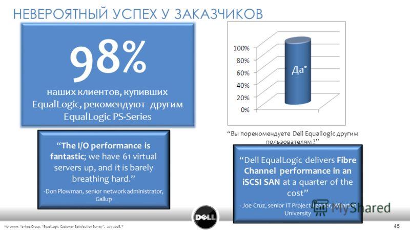 45 НЕВЕРОЯТНЫЙ УСПЕХ У ЗАКАЗЧИКОВ Вы порекомендуете Dell Equallogic другим пользователям ? Источник: Yankee Group, EqualLogic Customer Satisfaction Survey, July 2008, * Да * 98% наших клиентов, купивших EqualLogic, рекомендуют другим EqualLogic PS-Se