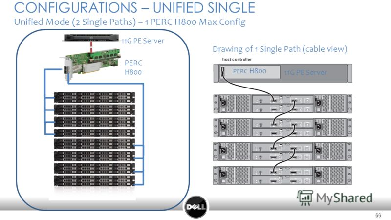 66 CONFIGURATIONS – UNIFIED SINGLE Unified Mode (2 Single Paths) – 1 PERC H800 Max Config Drawing of 1 Single Path (cable view) PERC H800 11G PE Server