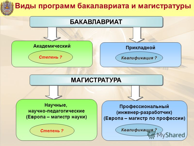 Виды программ бакалавриата и магистратурыБАКАВЛАВРИАТБАКАВЛАВРИАТ Академический Прикладной Степень ? Квалификация ? МАГИСТРАТУРАМАГИСТРАТУРА Научные, научно-педагогические (Европа – магистр науки) Профессиональный (инженер-разработчик) (Европа – маги
