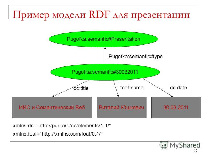 Пример модели RDF для презентации 10 Pugofka:semantic#30032011 Pugofka:semantic#Presentation Pugofka:semantic#type ИИС и Семантический ВебВиталий Юшкевич30.03.2011 dc:title foaf:namedc:date xmlns:dc=
